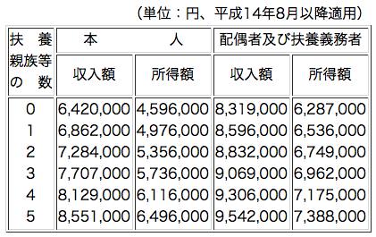 扶養 制限 児童 手当 所得 児童扶養手当について/千葉県
