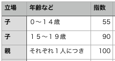 生活費指数表