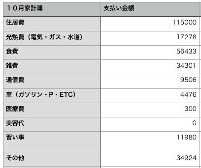 【2018年10月】シングルマザーのリアルな家計簿