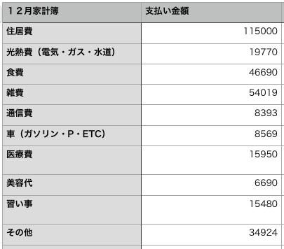 家計簿2018年12月の表