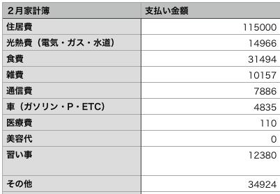 2月家計簿表