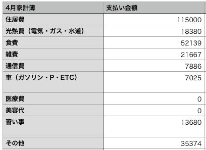 4月家計簿